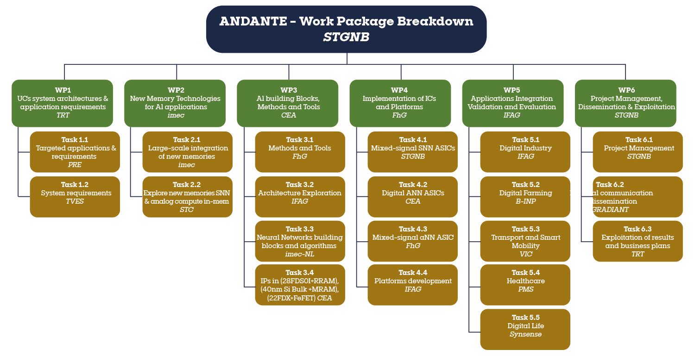 ANDANTE - Work Package Breakdown